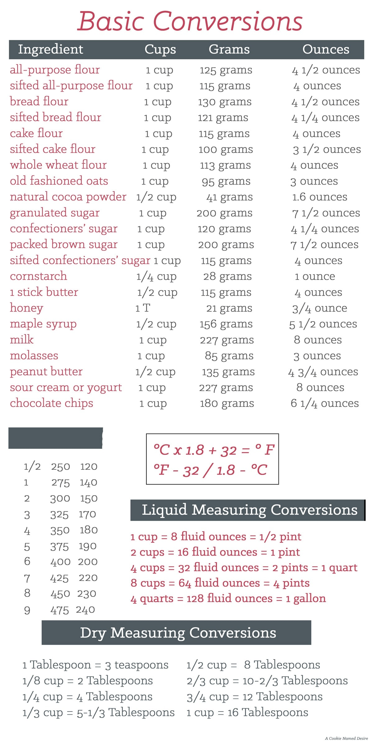 basic-kitchen-conversions